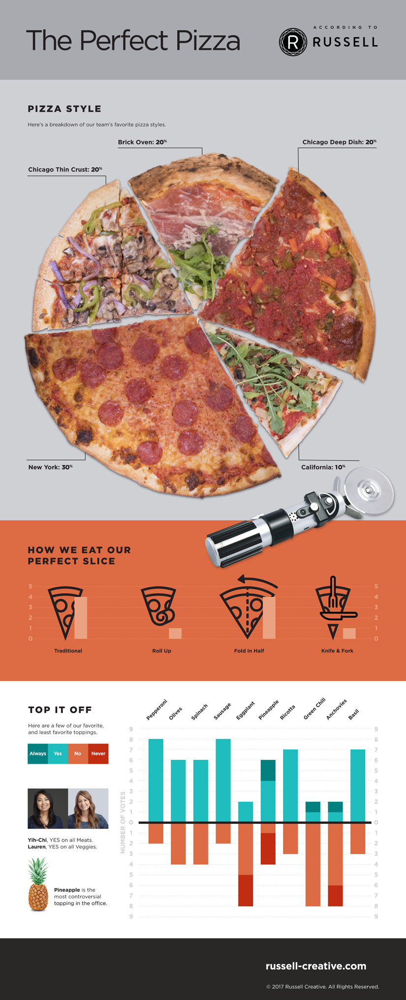 Pizza Infographic Pie Chart